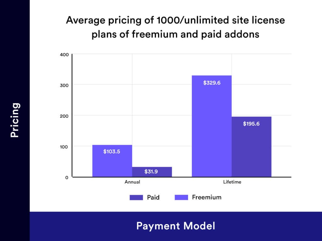 1000-Unlimited Site Pricing Distribution