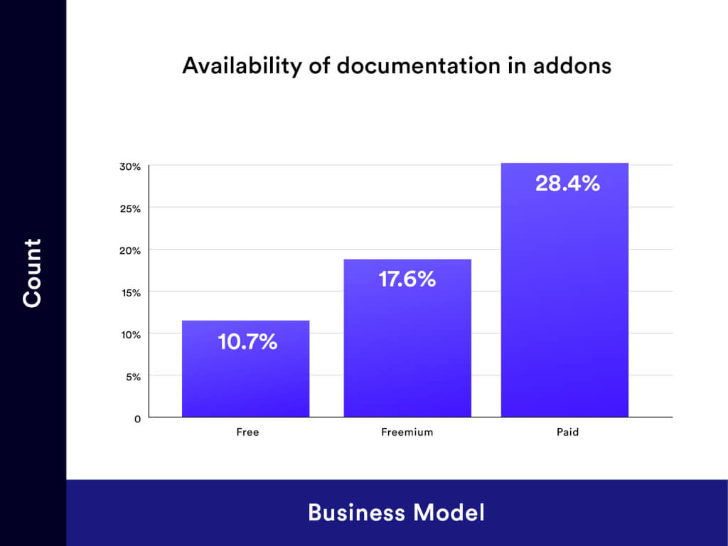 Documentation Availability