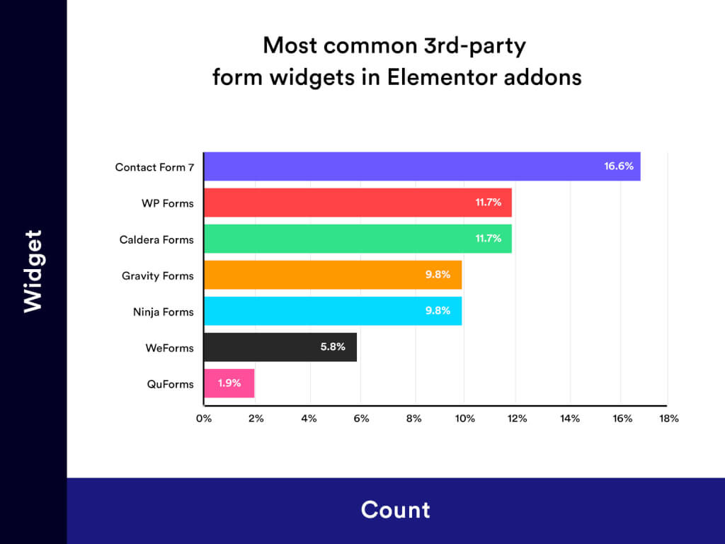Most Commonly Found 3rd Party Form Widgets