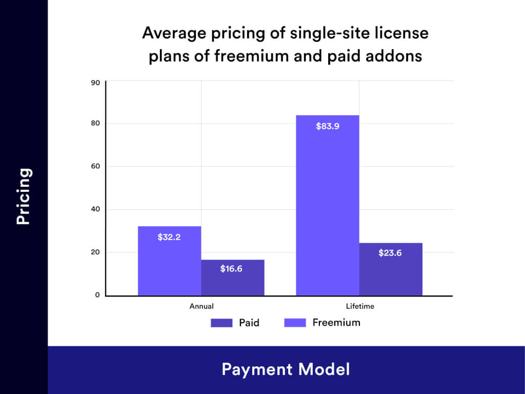 Single-Site License Pricing Distribution