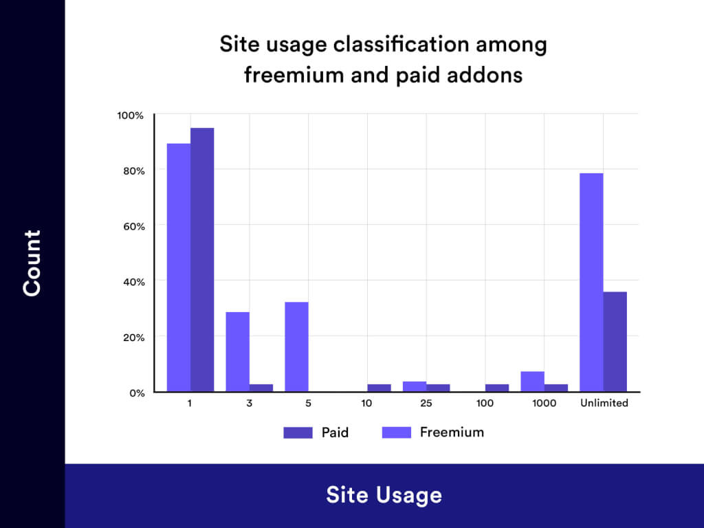 Site Usage Classification