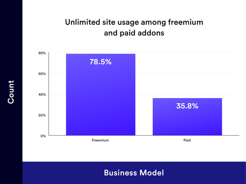 Unlimited Site Usage