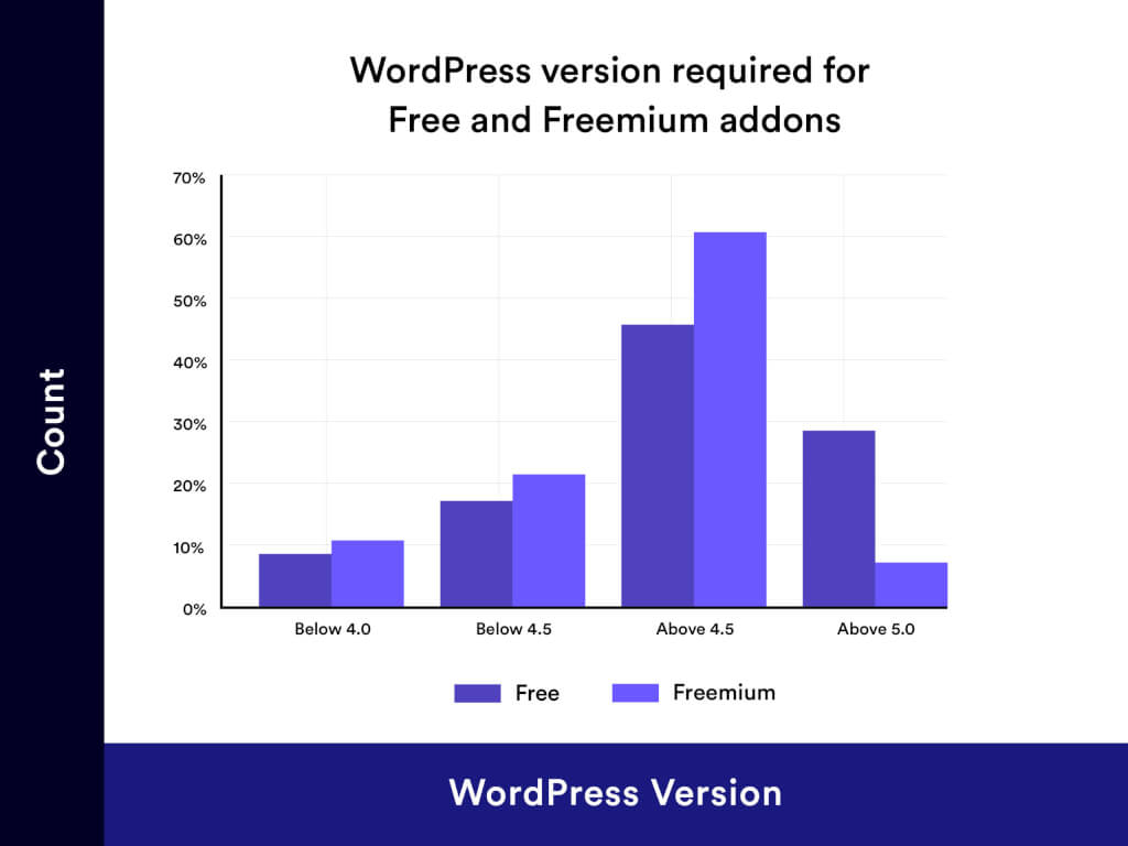 WordPress Version Requirment